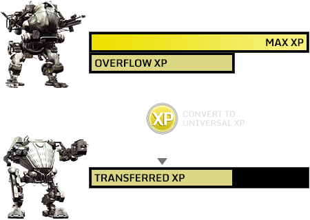 XP TRANSFER: Transfer Overflow XP to Other Mechs